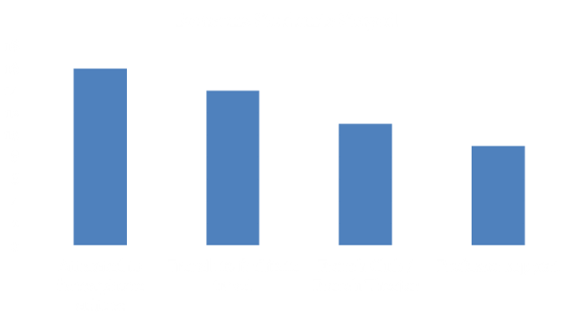 reasons-students-stayed