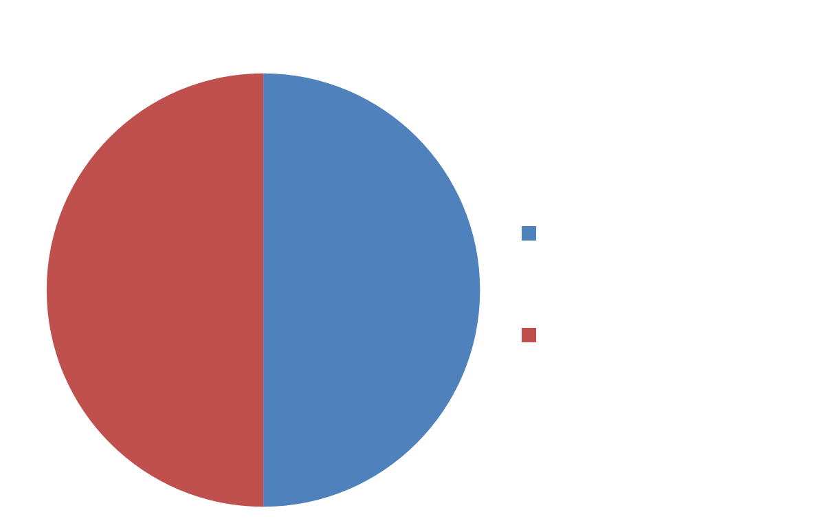 study-to-work-abroad